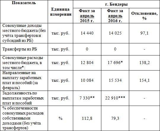 Доходы Местного Бюджета - parketprofy
