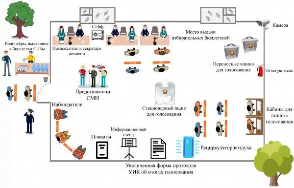 Рекомендации по недопущению распространения коронавирусной инфекции COVID-19 при проведении голосования