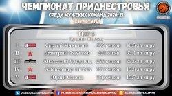 Баскетбольная команда СДЮШОР № 2 в шестой раз стала чемпионом Приднестровья